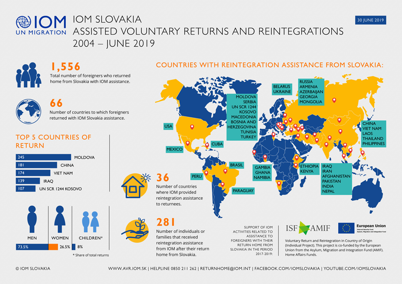 IOM - Infograph - Assisted Voluntary Returns and Reintegrations from Slovakia, 2004 - June 2019