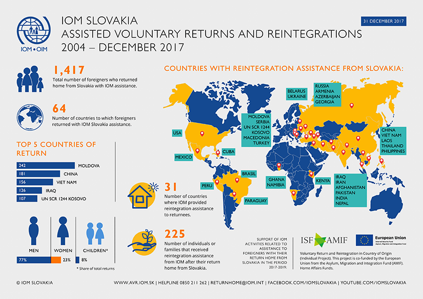 IOM - Infograph - Assisted Voluntary Returns and Reintegrations from Slovakia, 2004 - December 2017