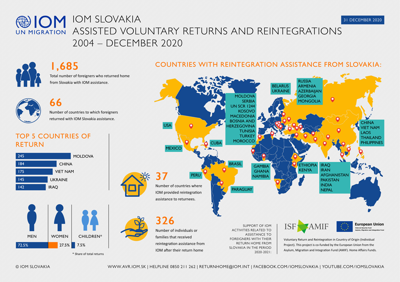 IOM - Infograph - Assisted Voluntary Returns and Reintegrations from Slovakia, 2004 - December 2020