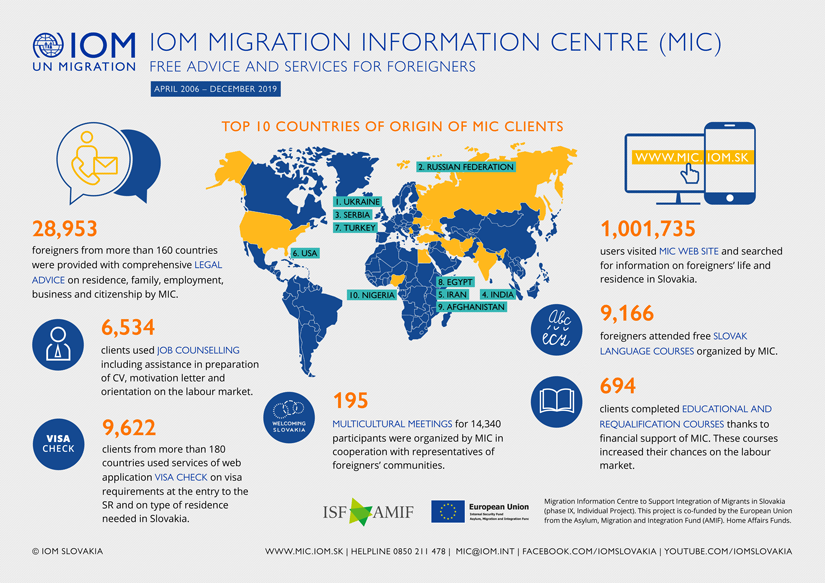 IOM - Infographics - Activities of the IOM Migration Information Centre in integration of foreigners, 2006 - December 2019