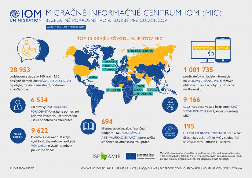 IOM - Infografika - Aktivity Migračného informačného centra IOM v integrácii cudzincov, 2006 - december 2019