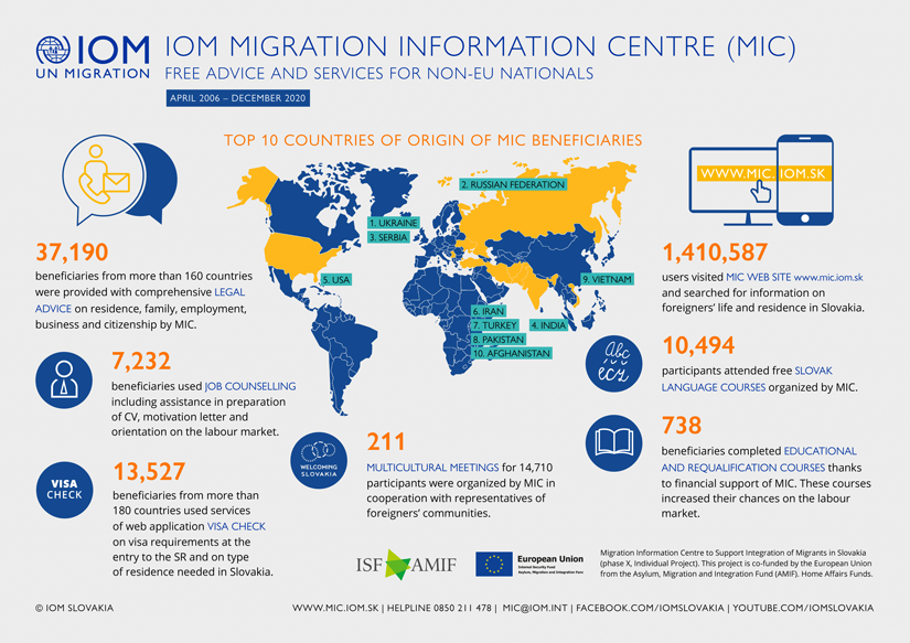 IOM - Infographics - Activities of the IOM Migration Information Centre in integration of foreigners, 2006 - December 2020