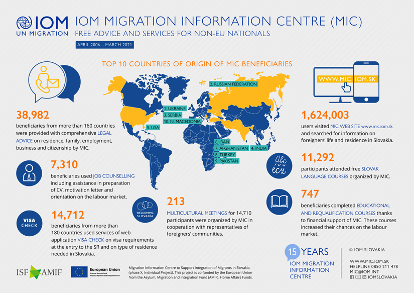 IOM - Infographics - Activities of the IOM Migration Information Centre in integration of foreigners, 2006 - March 2021